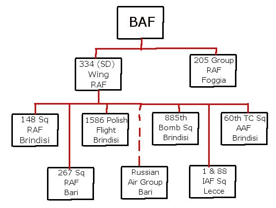 Balkan Air Force Organization Chart